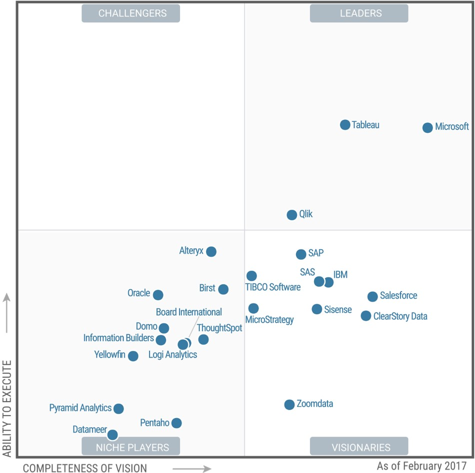 """Graph shows Microsoft positioned ahead of competitors in """"completeness of vision"""""""
