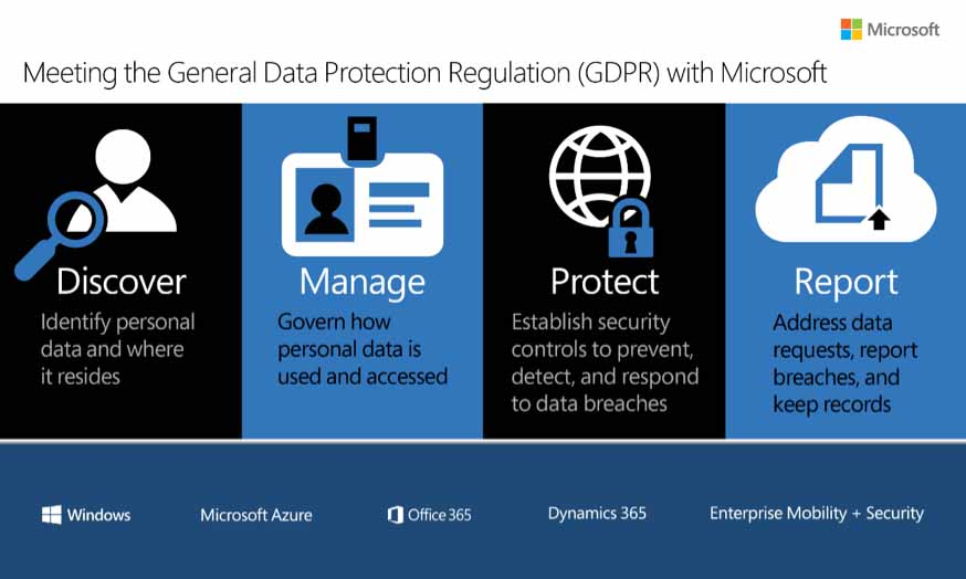 Infographic on GDPR