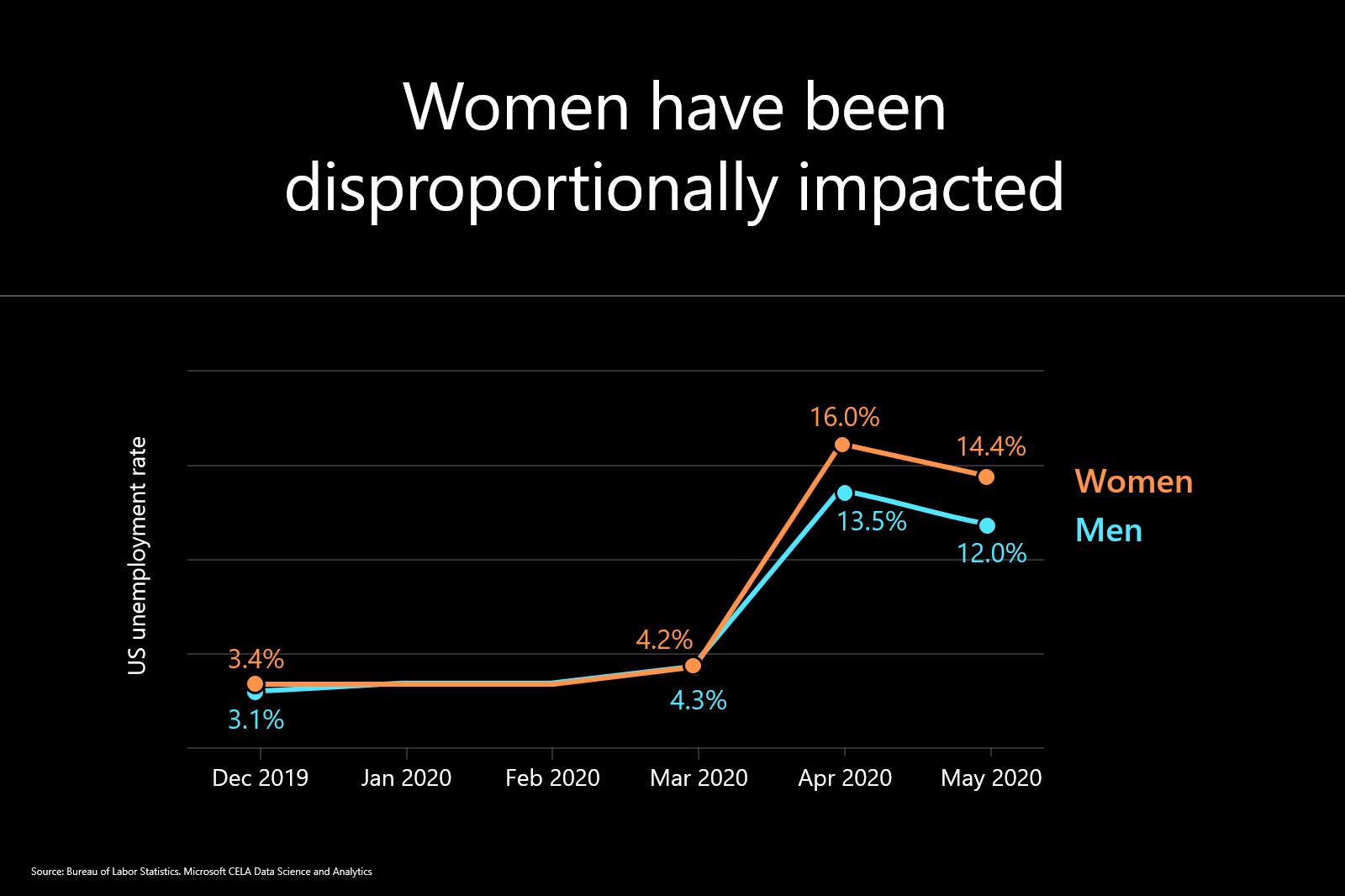 Women unemployment graphic