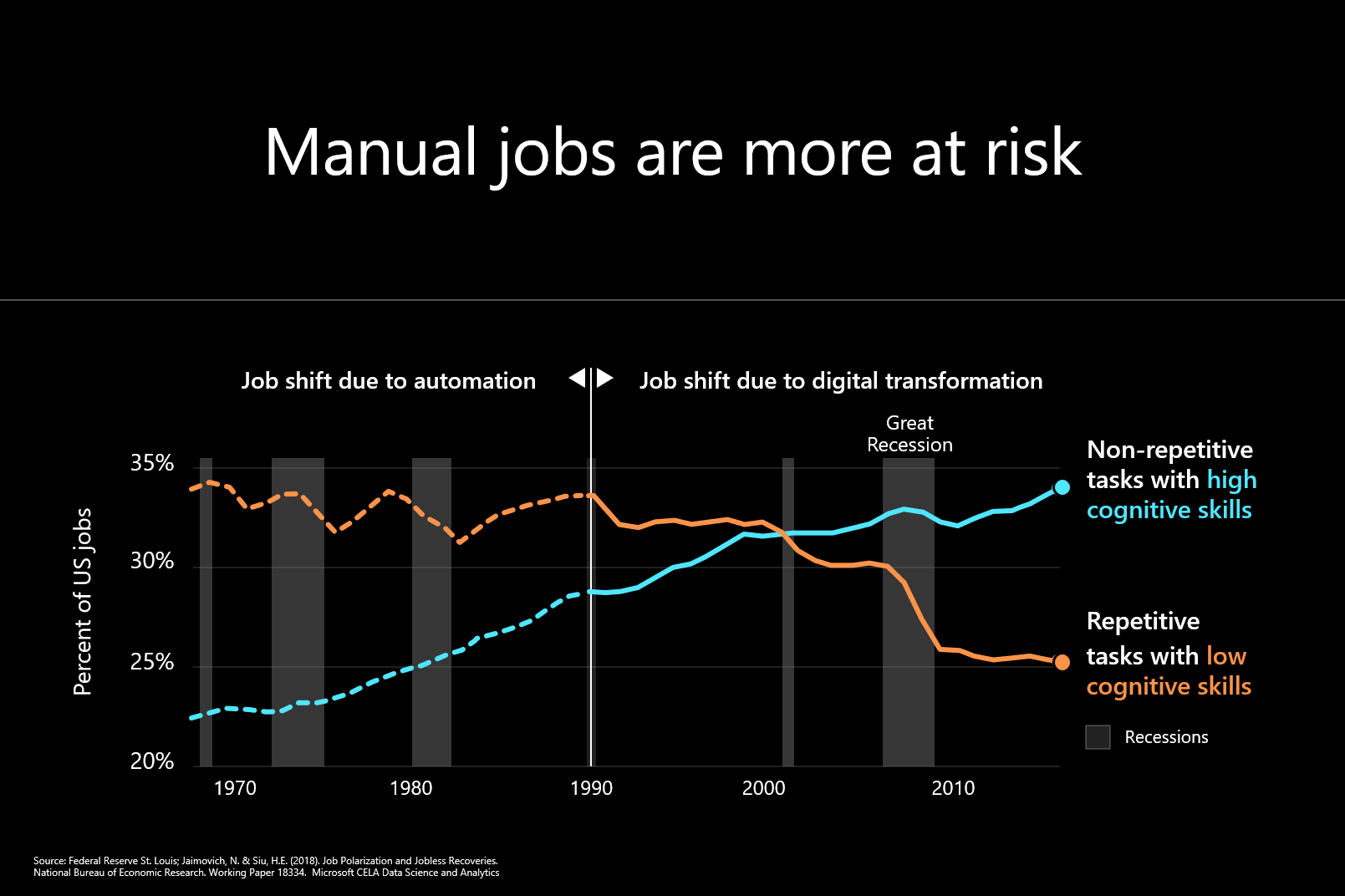 Manual jobs graphic