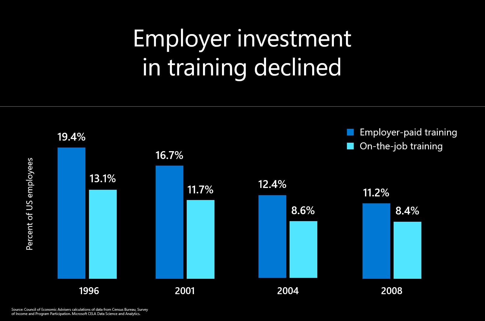 Job training graphic