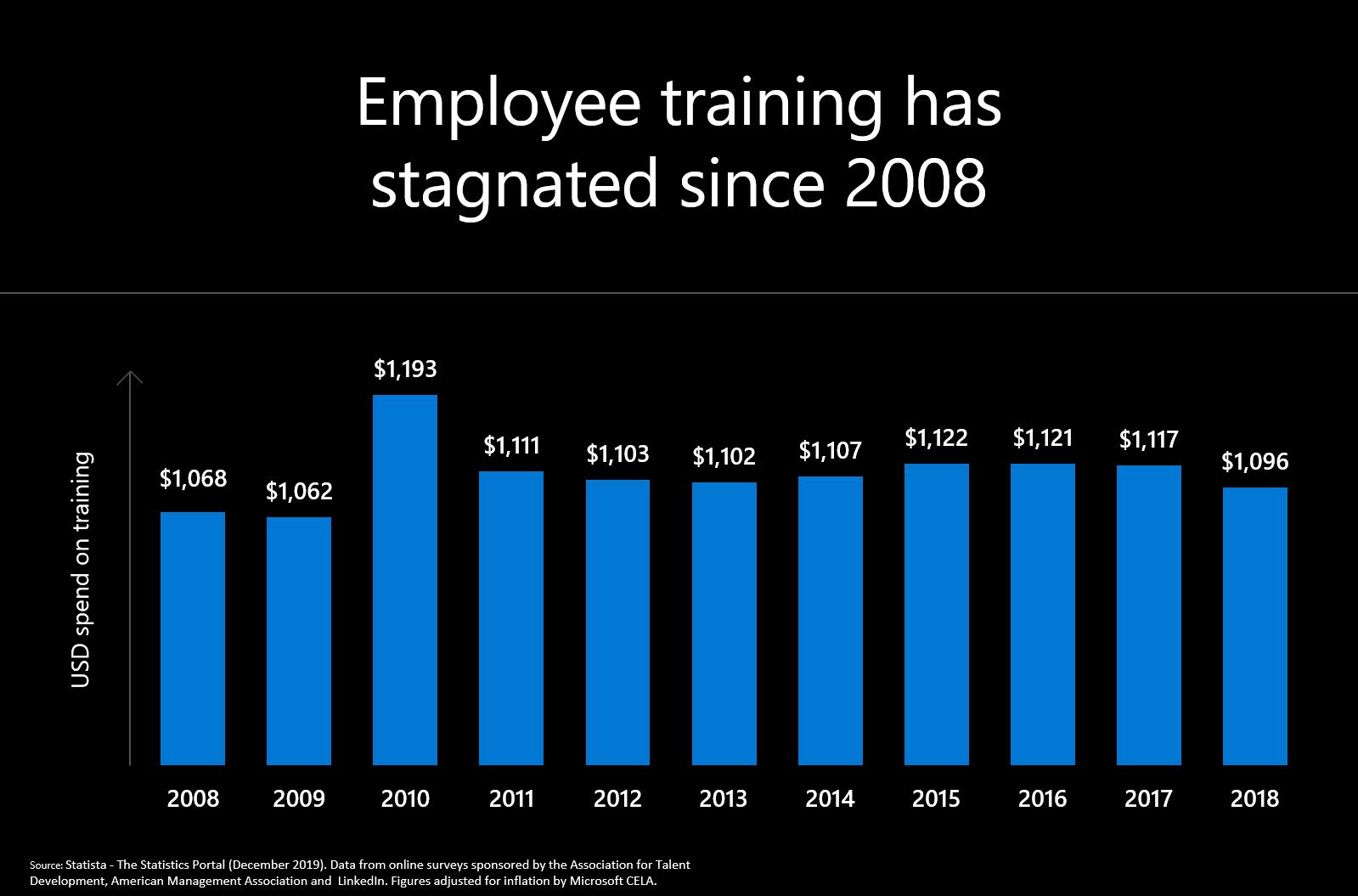 Employee training graphic