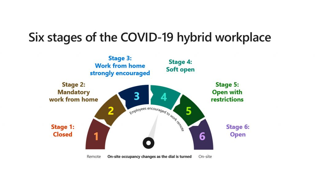 Six stages of the COVID-19 hybrid workplace